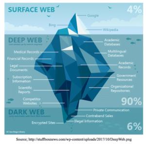 Überblick Surface Web, Deep Web und Darknet.